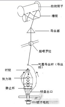 深圳四方E550系列变频器在高速倍捻机上的应用