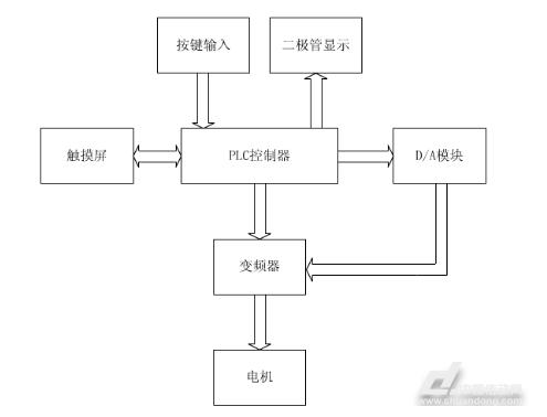 体育外围APP:基于三菱PLC的轮胎成型机控制系统(图1)