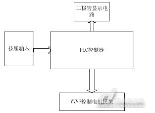 体育外围APP:基于三菱PLC的轮胎成型机控制系统(图4)