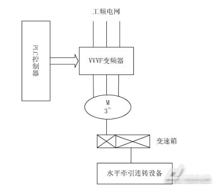 体育外围APP:基于三菱PLC的轮胎成型机控制系统(图2)