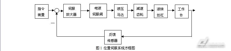位置伺服系统在数控机床工作台定位中的应用(图1)