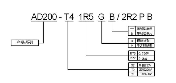 澳地特 AD200系列变频器