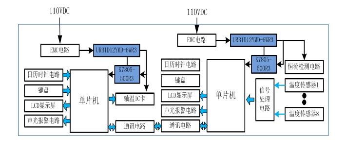 满足铁标认证URB1D-YMD-6WR3系列铁路电源