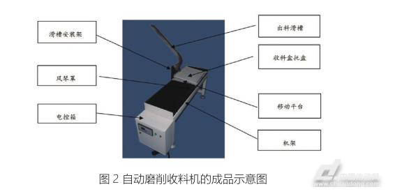 磁材磨削自动收料机研制(图2)