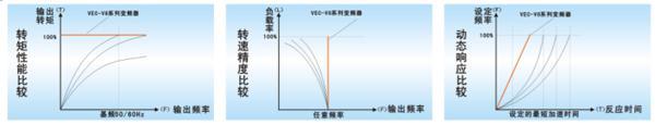 威科达 VEC-V8系列变频器