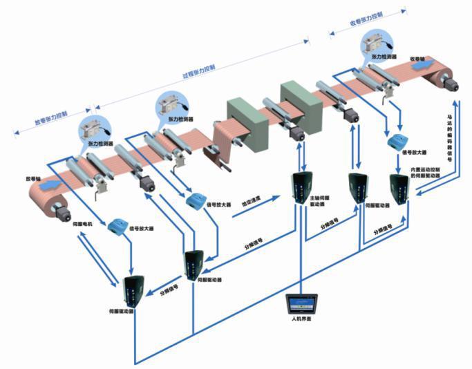 威科达 张力控制专用型VEC-VBHJ伺服驱动器