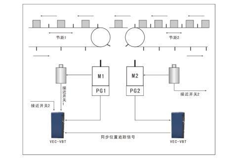 威科达 自动对位(套色)专用型VEC-VBT伺服驱动器