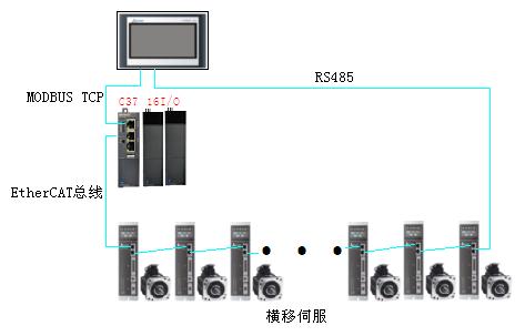 基于EtherCAT总线的经编机电子横移控制方案