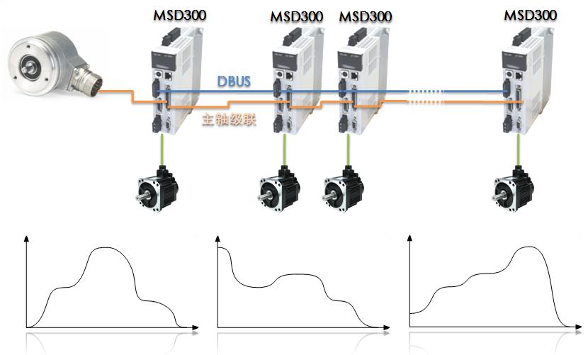 微秒 MSD300运动控制型伺服系统