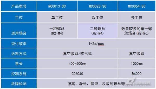 山龙视觉SCARA螺丝机产品系列