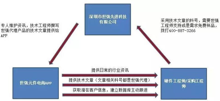 深圳市世强先进科技有限公司
