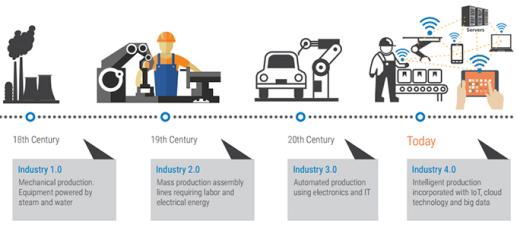 英威腾遇上工业4.0