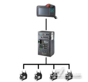 台达机器人驱控一体机ASDA-MS系列成功应用在纵梁焊接机械手