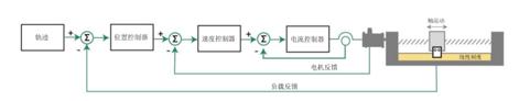 高创传动科技开发(深圳)有限公司