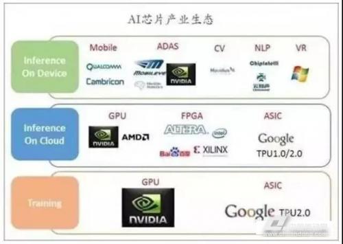"""人工智能技术以AI芯片为载体正开展""""新战场"""",杀手级AI芯片何时出现?""""/"""