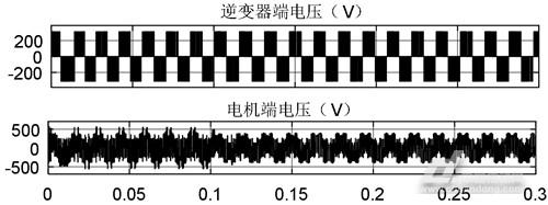 长电缆驱动下高速永磁同步电机端侧过电压分析与抑制研究(图25)