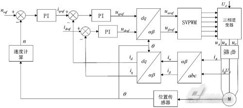 长电缆驱动下高速永磁同步电机端侧过电压分析与抑制研究(图6)