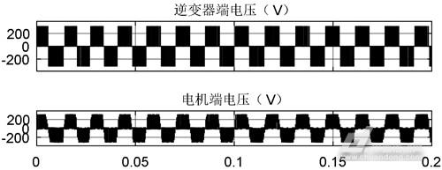 长电缆驱动下高速永磁同步电机端侧过电压分析与抑制研究(图27)