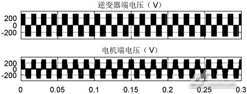 长电缆驱动下高速永磁同步电机端侧过电压分析与抑制研究(图26)
