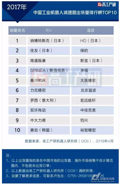 2017年中國工業機器人減速器出貨量TOP10大起底(RV篇)