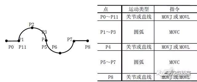 工业机器人的运动指令知识学习(图3)