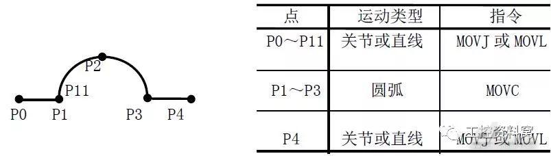 工业机器人的运动指令知识学习(图2)