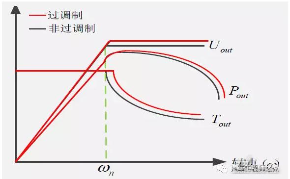 电动汽车电机控制器技术解析(图5)