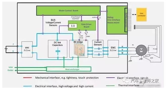 电动汽车电机控制器技术解析(图2)