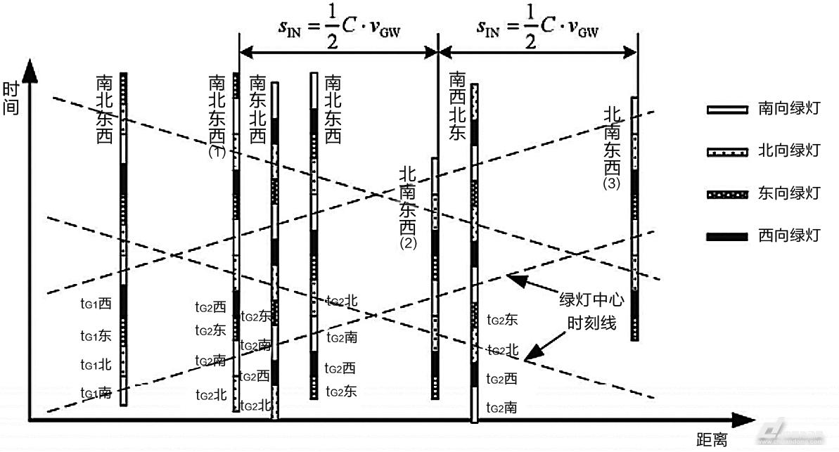 1号电竞:城市干线交通流协调控制与优化研究(图88)