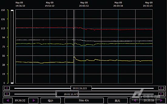 iMES控制系统在焦化工艺的应用(图3)