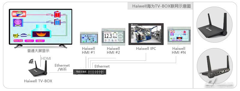 海为大屏控制器TV-BOX