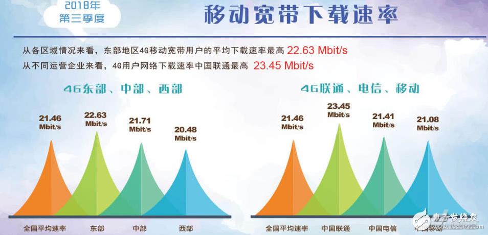 中美,宽带,通讯,5G
