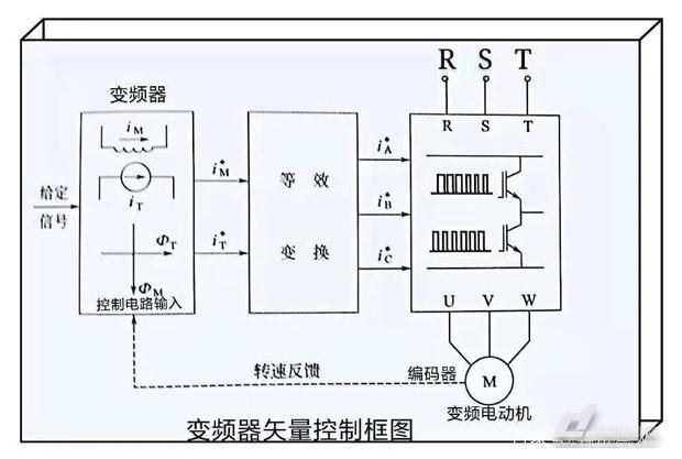 变频器,中低压变频器,变频器闭环控制