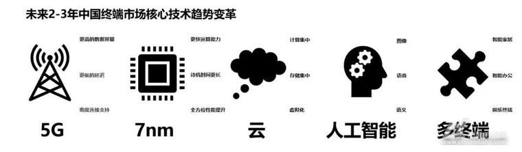 AI,5G,云计算