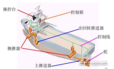 船舶动力定位系统;电力推进;贝加莱冗余系统方案;系统构成;系统优势