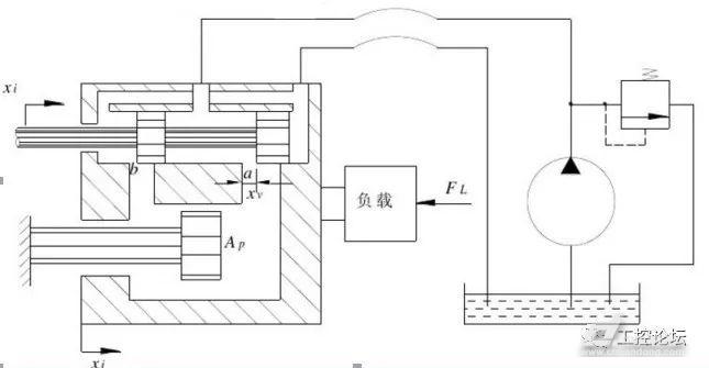 液压伺服系统