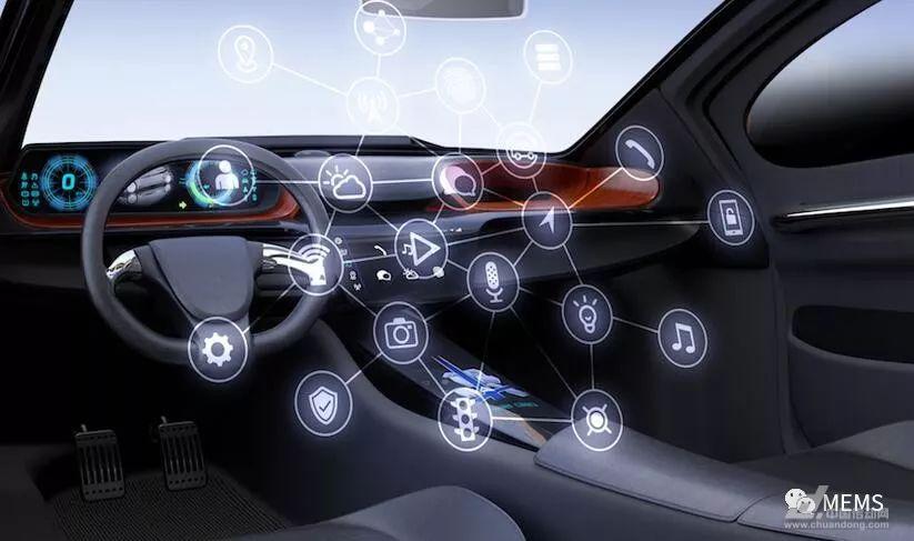 自动驾驶,汽车智能化