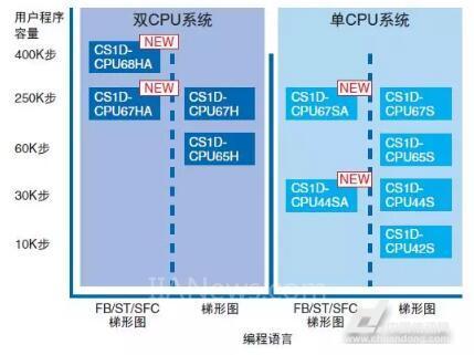 欧姆龙CS1D双工系统,可编程控制器