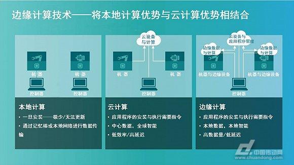 云计算,工业4.0,人工智能