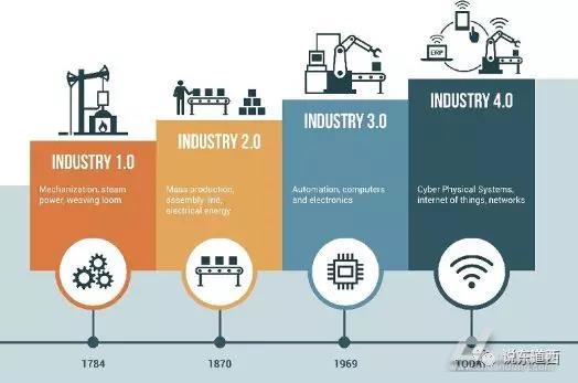 自动化,数字化,工业互联网
