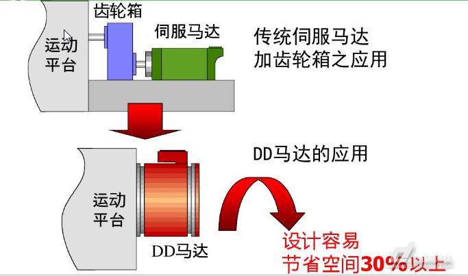精密转矩电机(DD马达)定位平台原理及应用