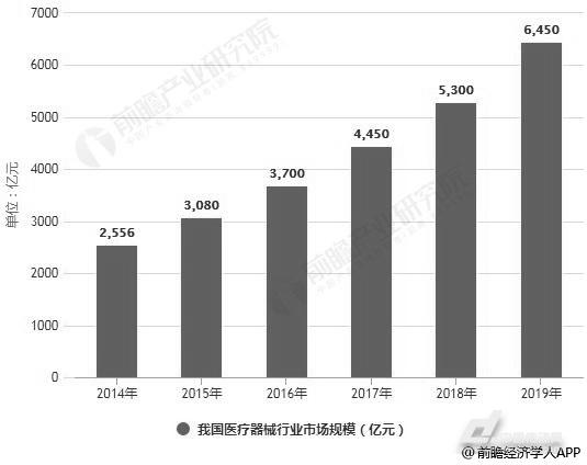 2019年中国医疗器械行业市场分析:市场需求旺盛,已具备进口替代资质(图1)