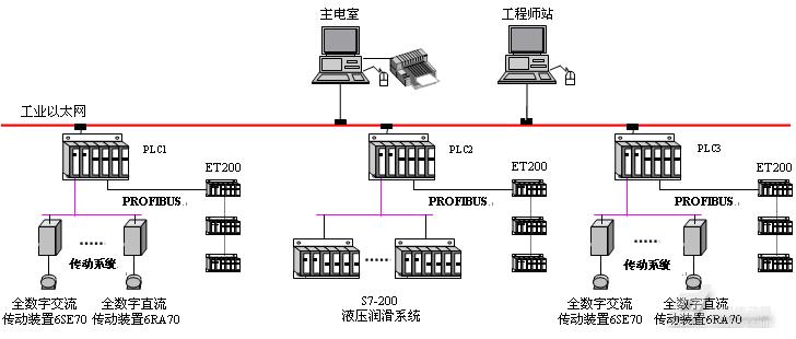 大盘卷,高线,PLC,生产线