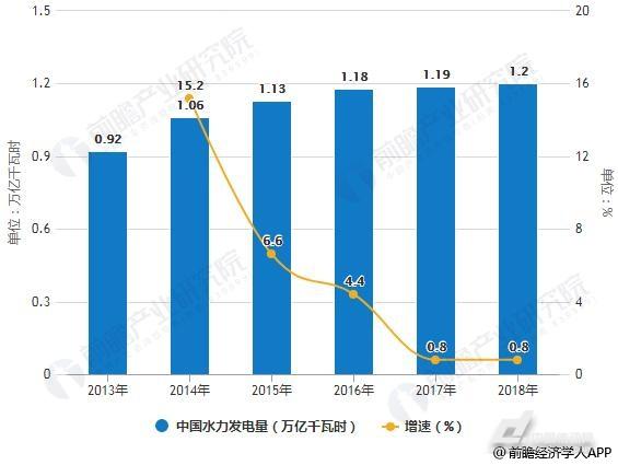 2018年中国医疗人工智能行业市场分析:市场空间巨大,八大应用场景分析(图2)