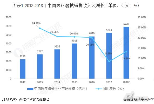 2018年中国医疗器械行业市场结构分析与发展趋势 部分高端医疗器械仍需进口(图1)