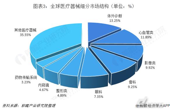 2018年中国医疗器械行业市场结构分析与发展趋势 部分高端医疗器械仍需进口(图3)