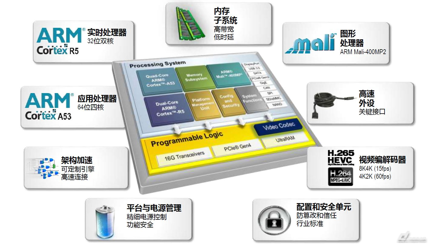 威尼斯人线上娱乐官网:嵌入式系统设计采用FPGA是理想的选择?-河北神力索具手机信息验证送38彩金有限公司