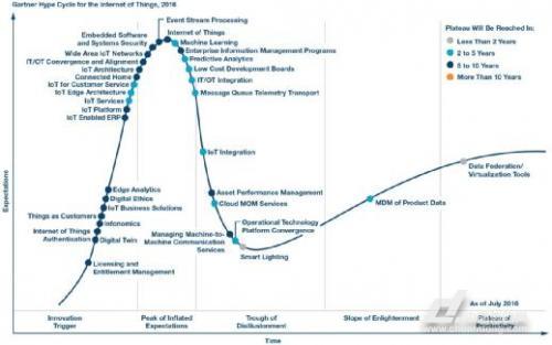 威尼斯人线上娱乐官网:技术趋势 | 物联网(IoT):接下来又会是什么?-河北神力索具巨力滑车有限公司