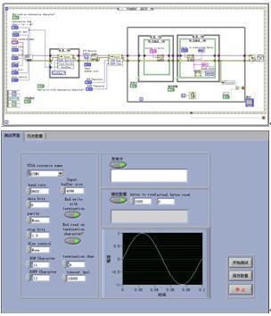 labview串口通信程序