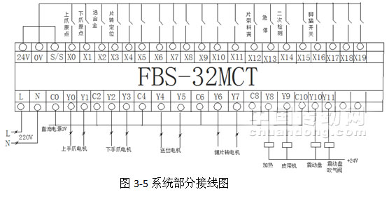 NDSO01PLC产品介绍 NDSO01PLC的FBS系列的PLC分MA,MC,MN三种类型。zui高支持920KHZ的高速脉冲输出,本文选用的MC机型的PLCzui高支持200KHZ的高速脉冲输出,并且单主机就可以控制4台伺服(步进)电机。 FBS系列的PLC拥有强大的通讯功能,单机zui多5个高速通讯口,通讯速率zui大可达到921.